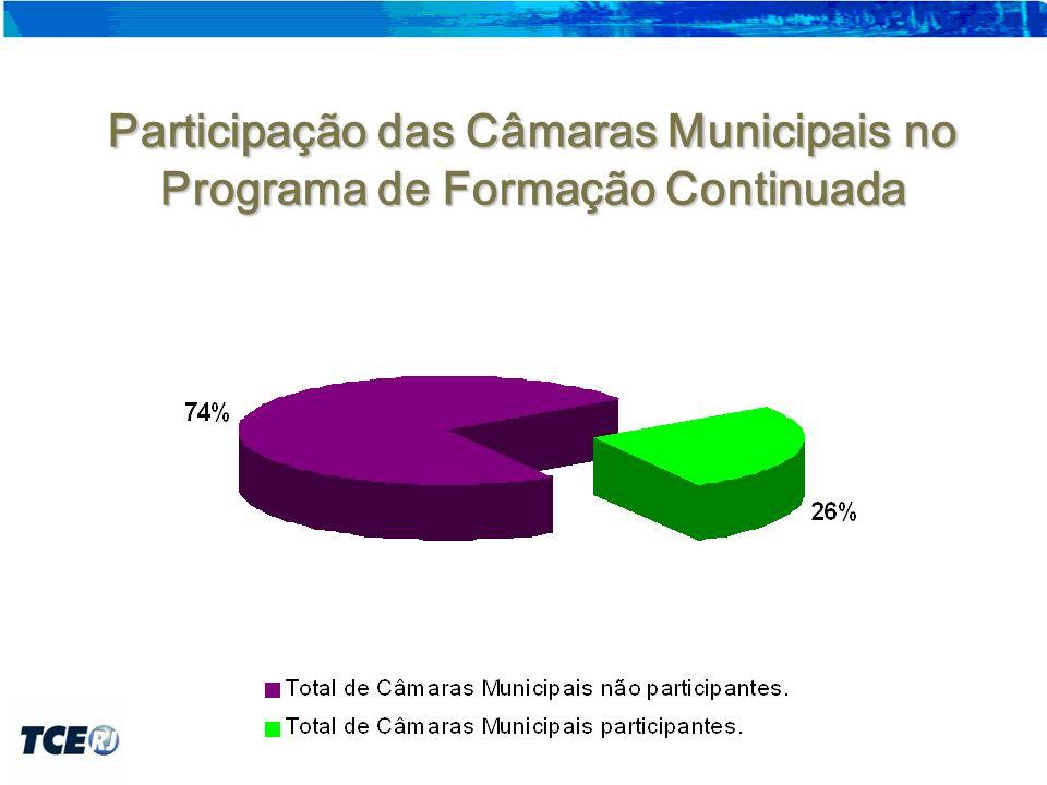 Participação das Câmaras Municipais no Programa de Formação Continuada