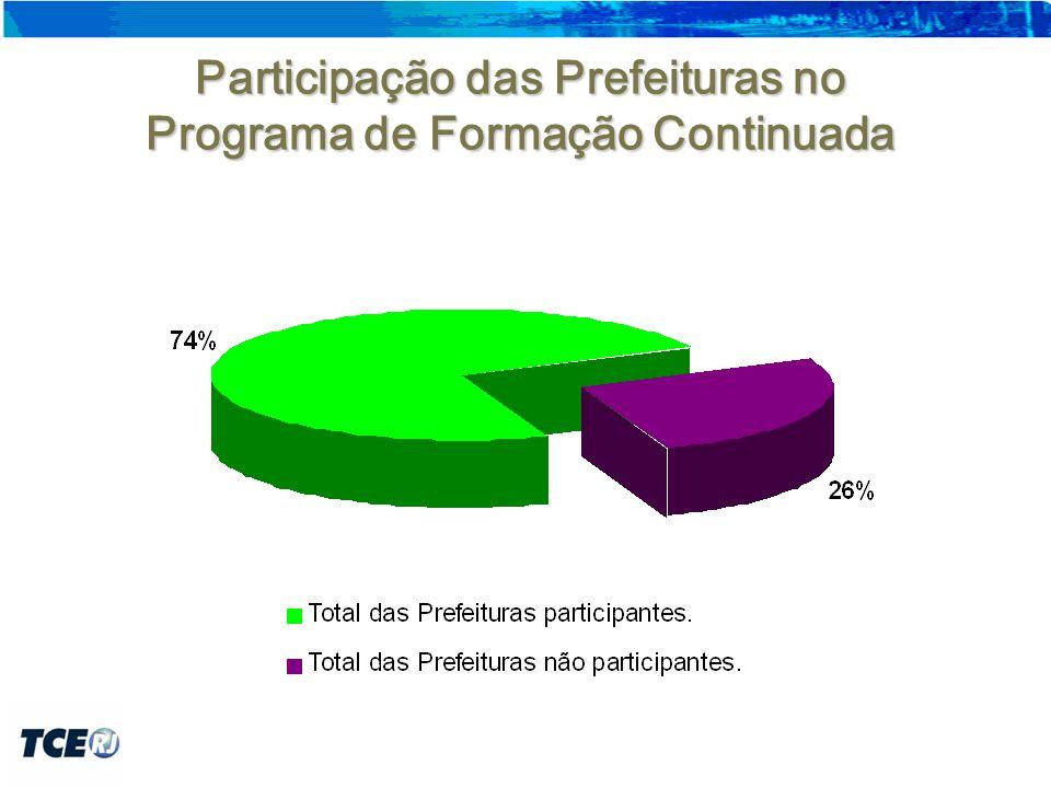 Participação das Prefeituras no Programa de Formação Continuada