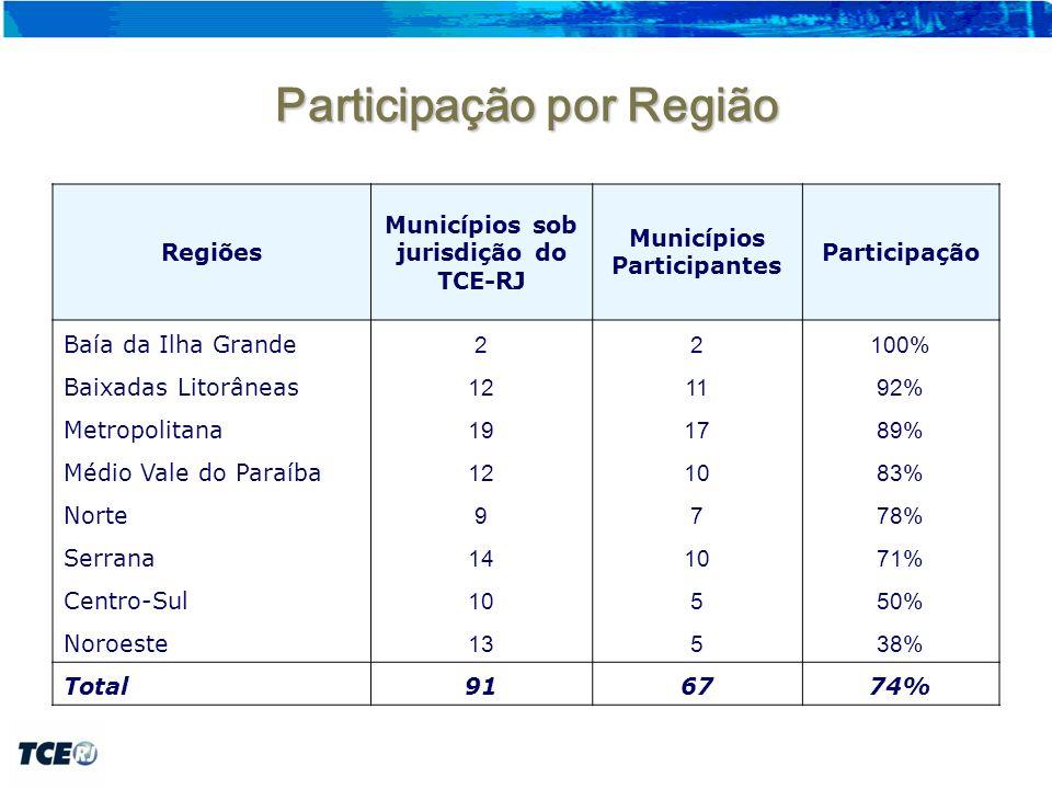 Participação por Região