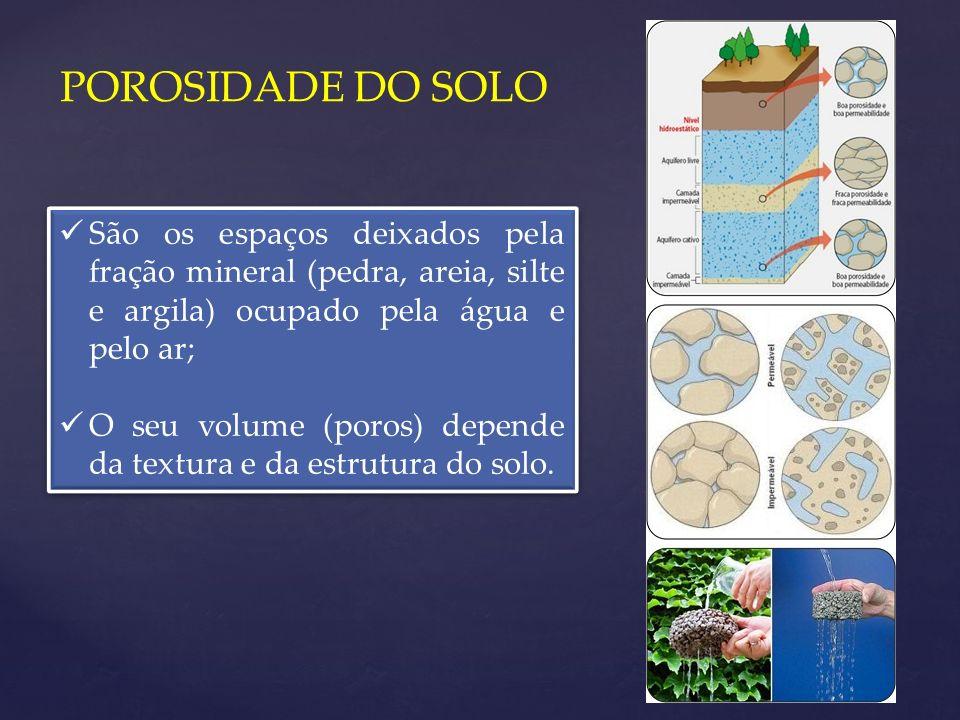 POROSIDADE DO SOLO São os espaços deixados pela fração mineral (pedra, areia, silte e argila) ocupado pela água e pelo ar;