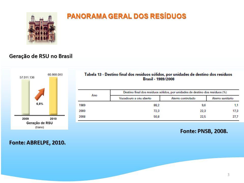 PANORAMA GERAL DOS RESÍDUOS