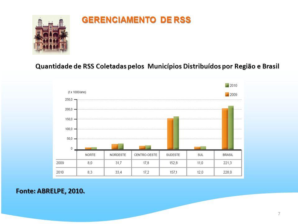 GERENCIAMENTO DE RSS Quantidade de RSS Coletadas pelos Municípios Distribuídos por Região e Brasil.