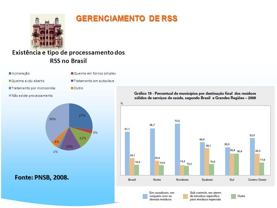 GERENCIAMENTO DE RSS Fonte: PNSB, 2008.