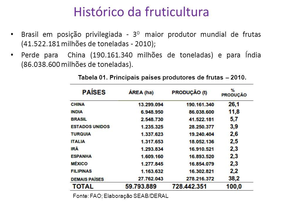 Histórico da fruticultura