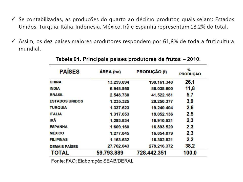 Tabela 01. Principais países produtores de frutas – 2010.