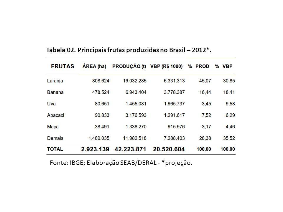Tabela 02. Principais frutas produzidas no Brasil – 2012*.