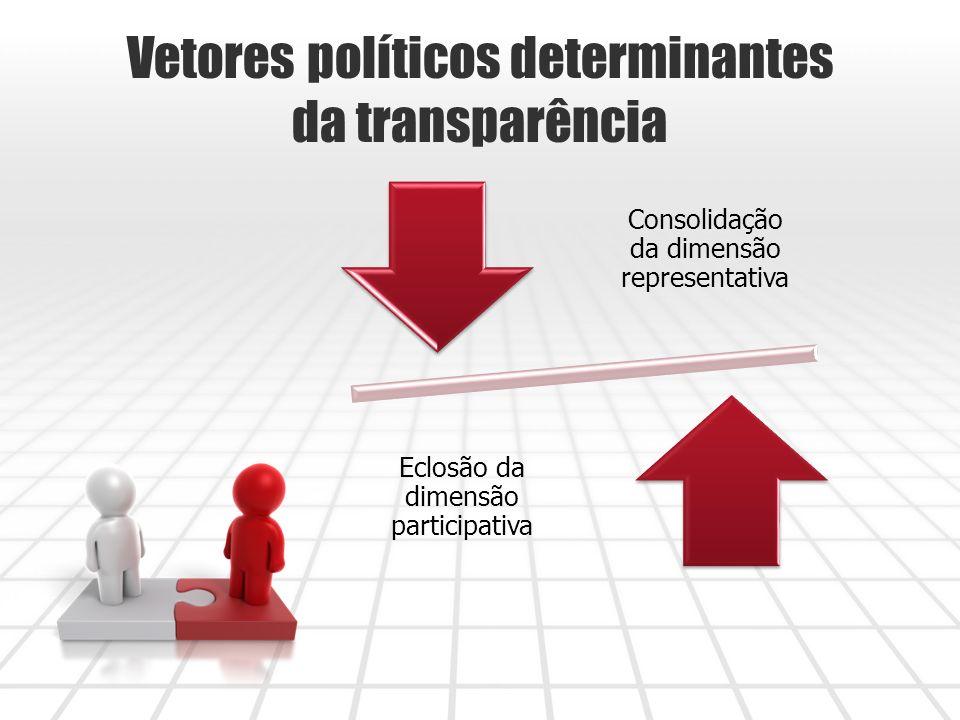 Vetores políticos determinantes da transparência
