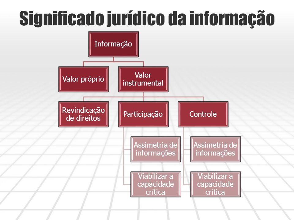 Significado jurídico da informação