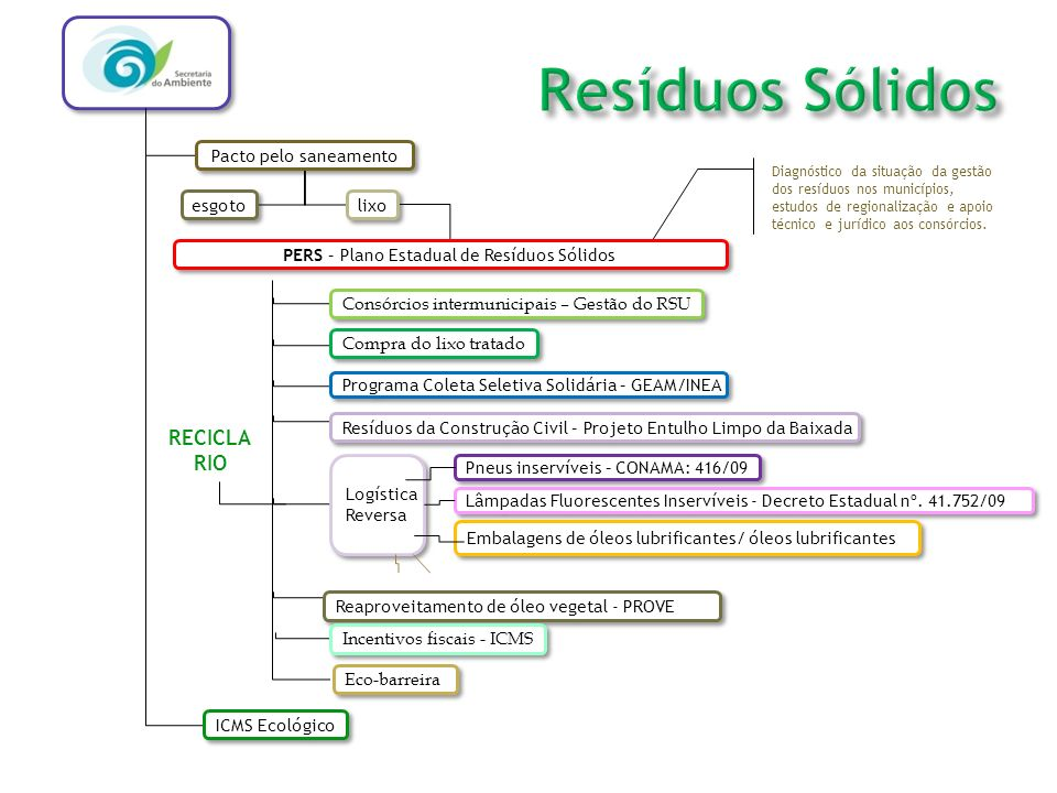 PERS – Plano Estadual de Resíduos Sólidos