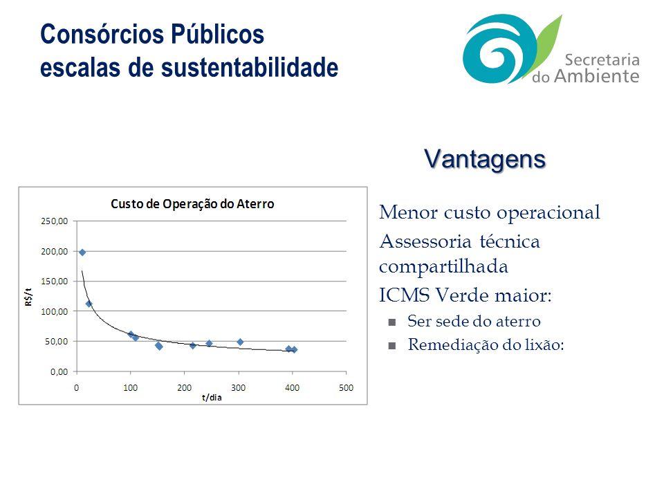 Consórcios Públicos escalas de sustentabilidade