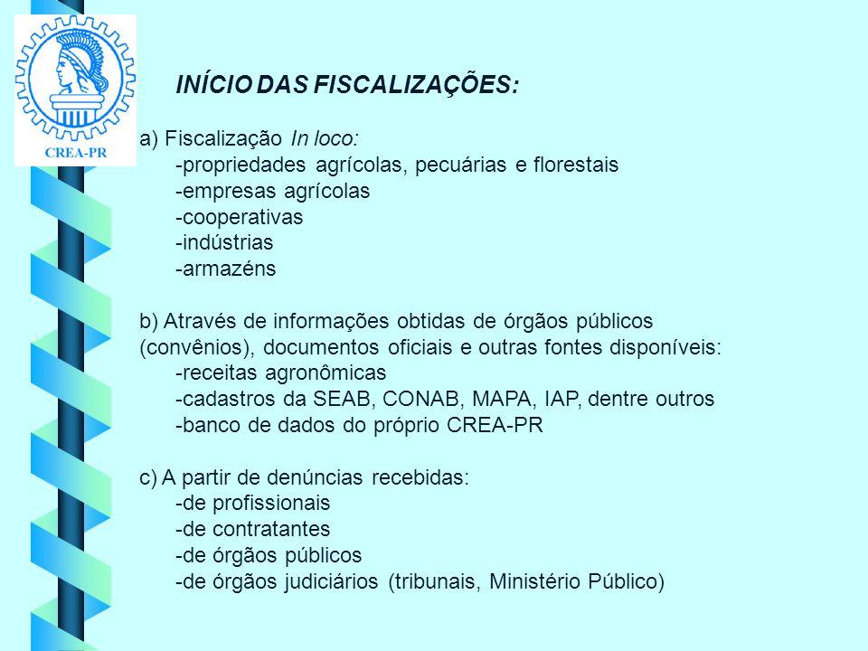 INÍCIO DAS FISCALIZAÇÕES:
