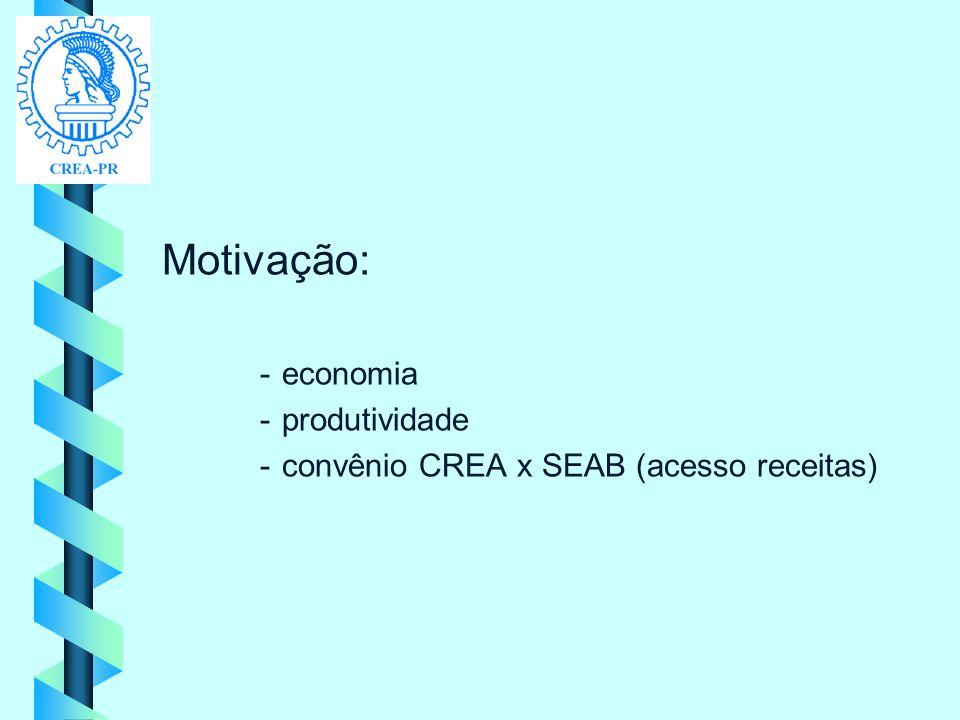 Motivação: economia produtividade