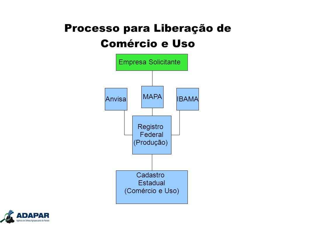 Processo para Liberação de Comércio e Uso