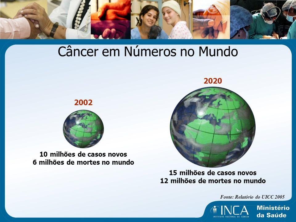 Câncer em Números no Mundo