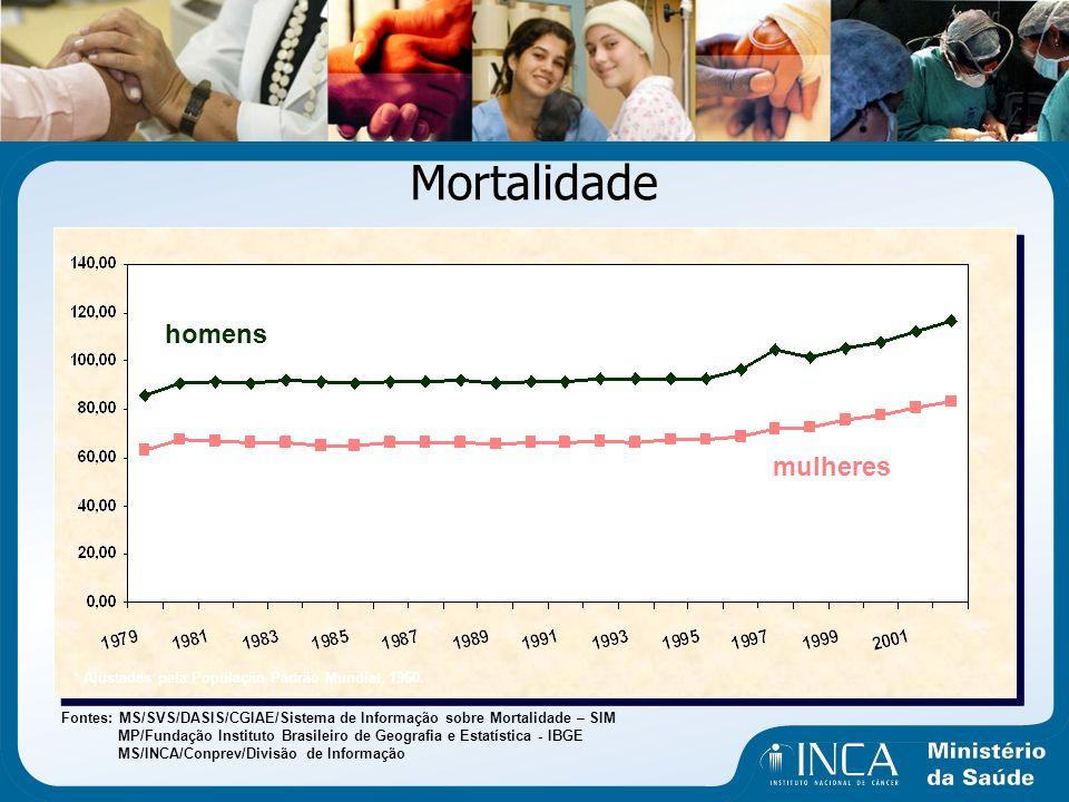 Mortalidade homens mulheres