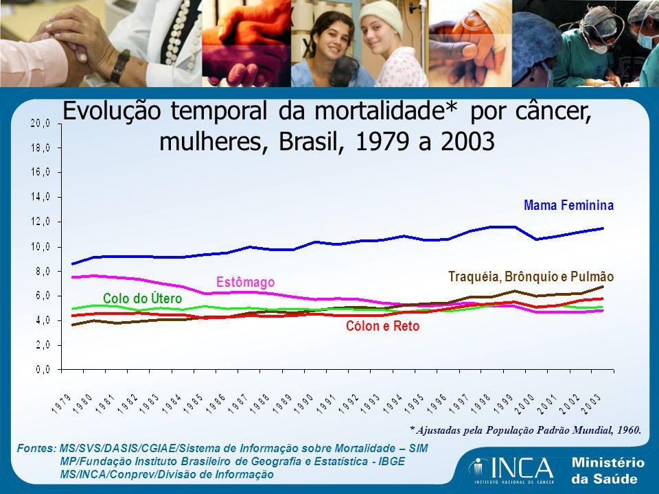 Evolução temporal da mortalidade