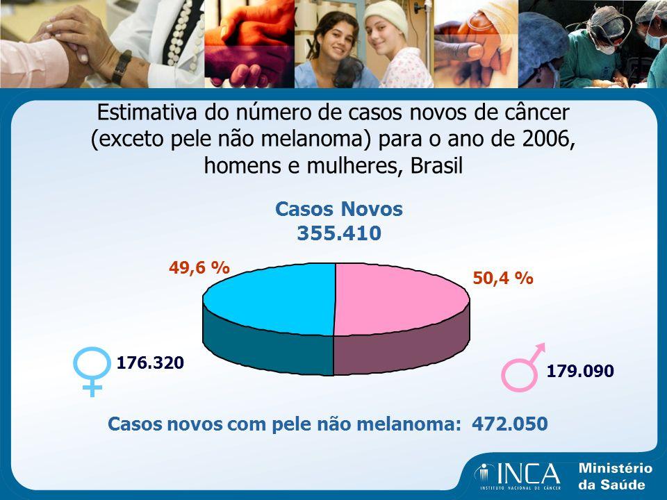 Estimativa do número de casos novos de câncer (exceto pele não melanoma) para o ano de 2006, homens e mulheres, Brasil
