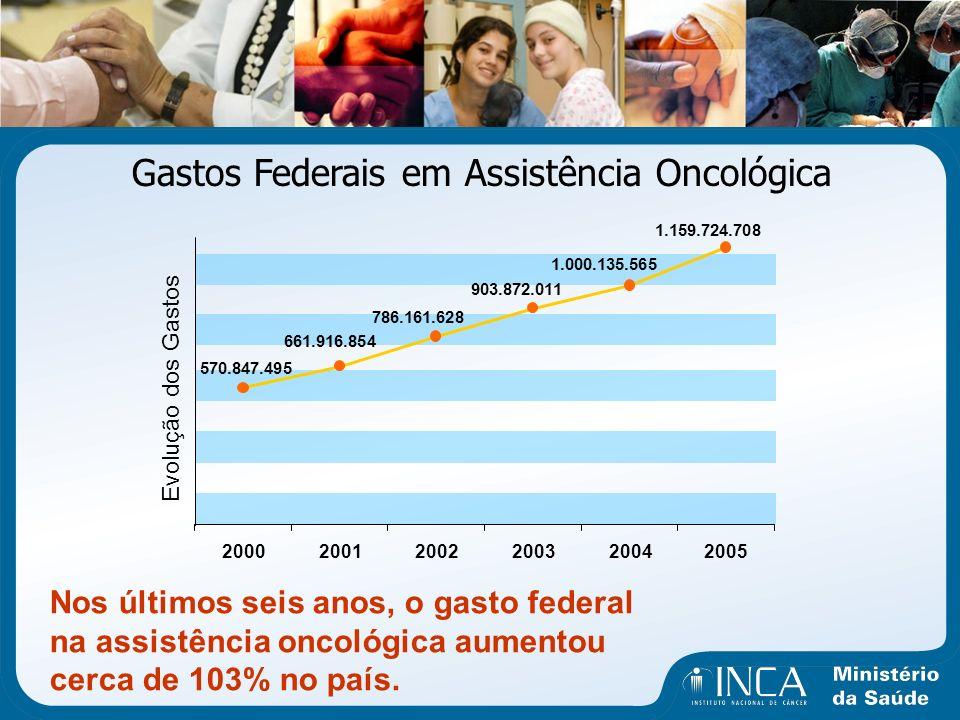 Gastos Federais em Assistência Oncológica