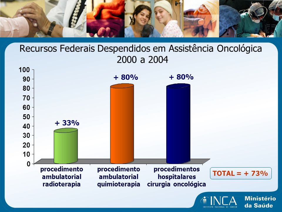 Recursos Federais Despendidos em Assistência Oncológica 2000 a 2004