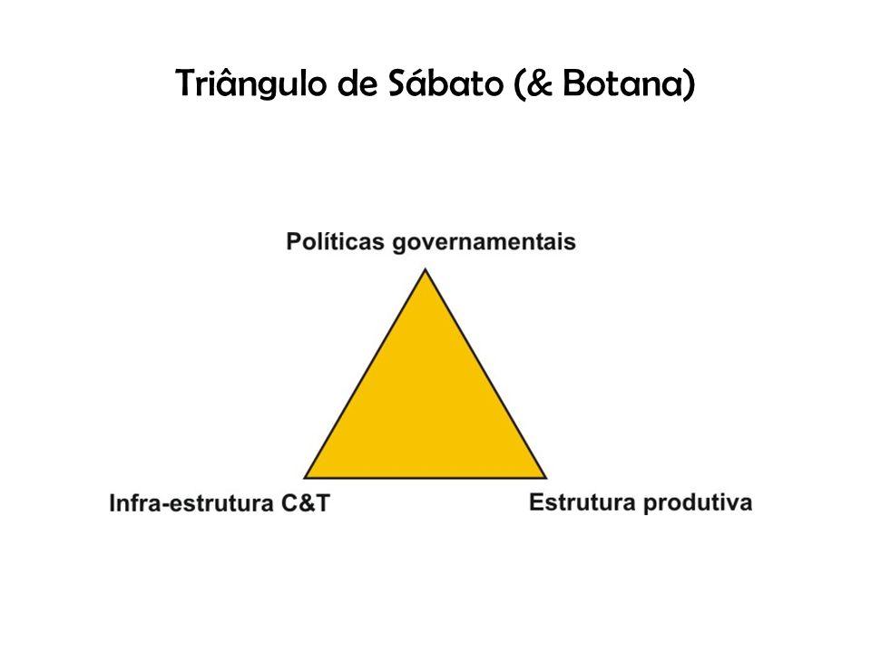Triângulo de Sábato (& Botana)