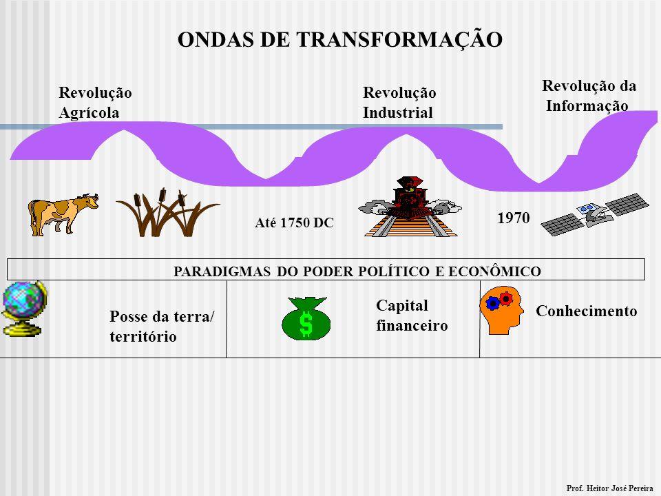 ONDAS DE TRANSFORMAÇÃO