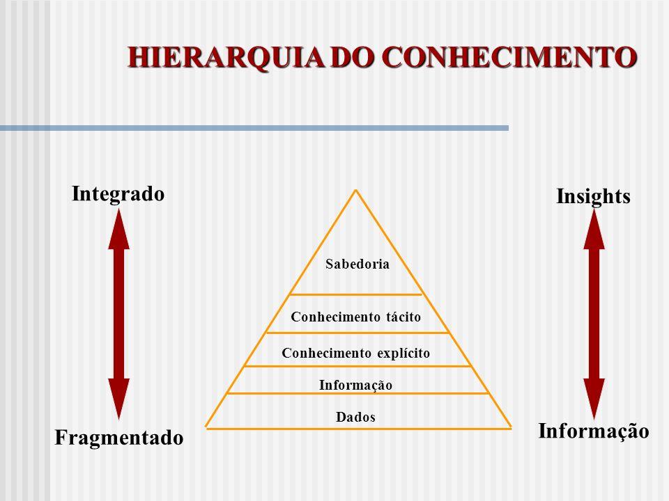 HIERARQUIA DO CONHECIMENTO Conhecimento explícito