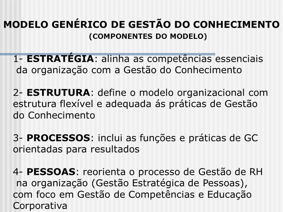 MODELO GENÉRICO DE GESTÃO DO CONHECIMENTO