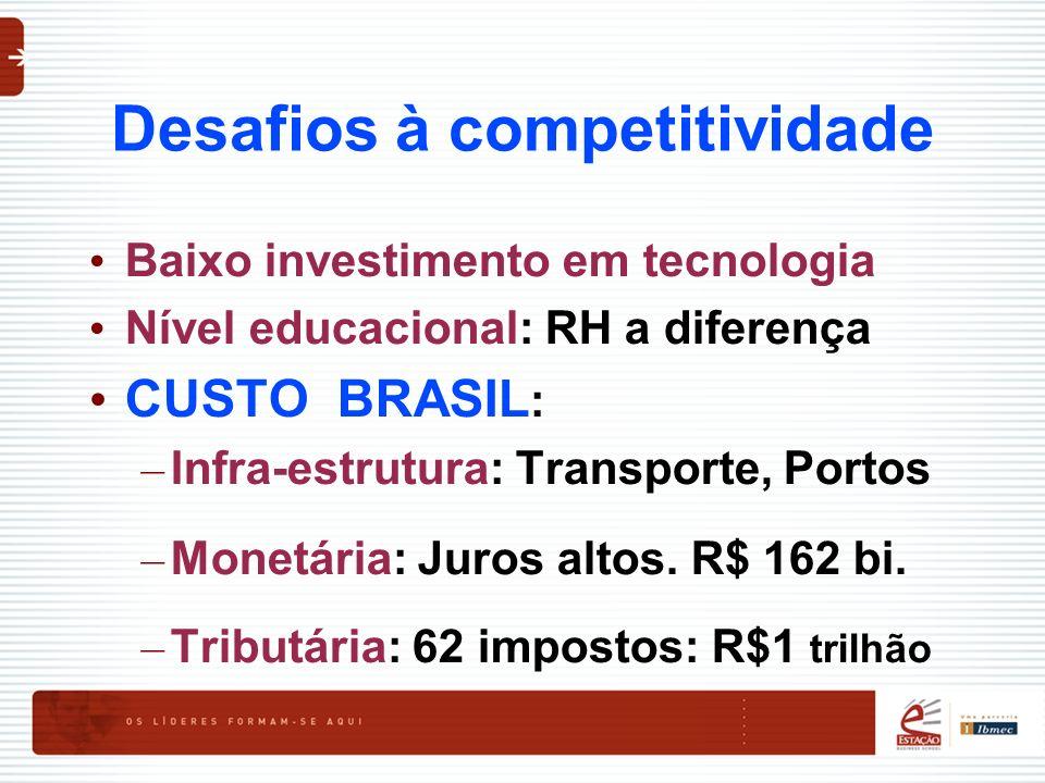 Desafios à competitividade