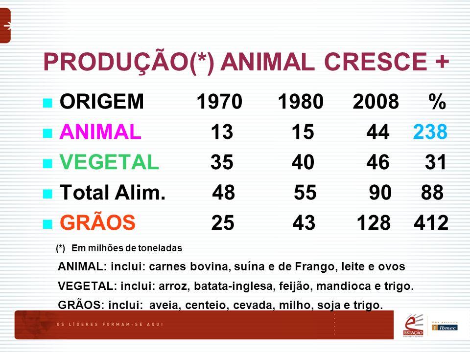 PRODUÇÃO(*) ANIMAL CRESCE +