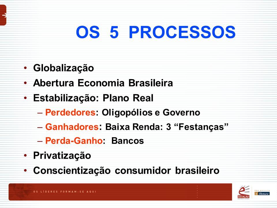 OS 5 PROCESSOS Globalização Abertura Economia Brasileira