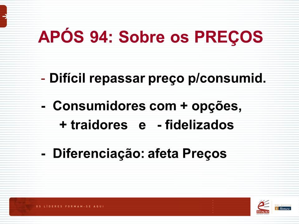 APÓS 94: Sobre os PREÇOS Difícil repassar preço p/consumid.