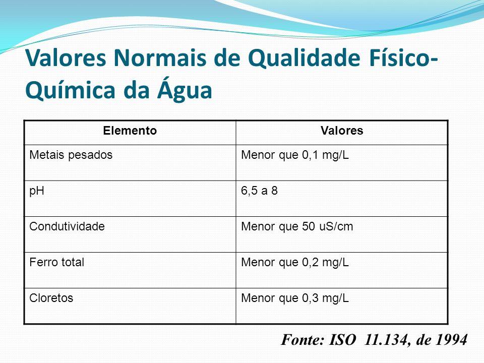 Valores Normais de Qualidade Físico-Química da Água