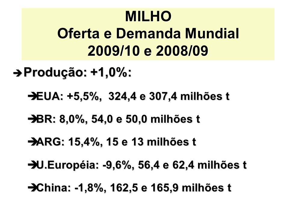 MILHO Oferta e Demanda Mundial 2009/10 e 2008/09