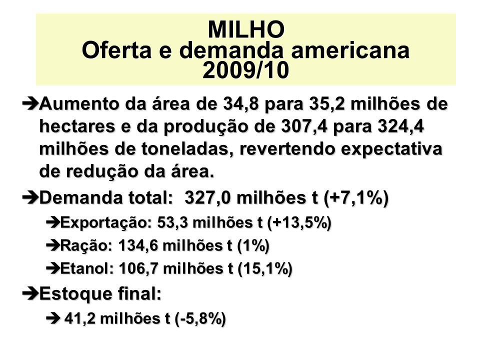 MILHO Oferta e demanda americana 2009/10
