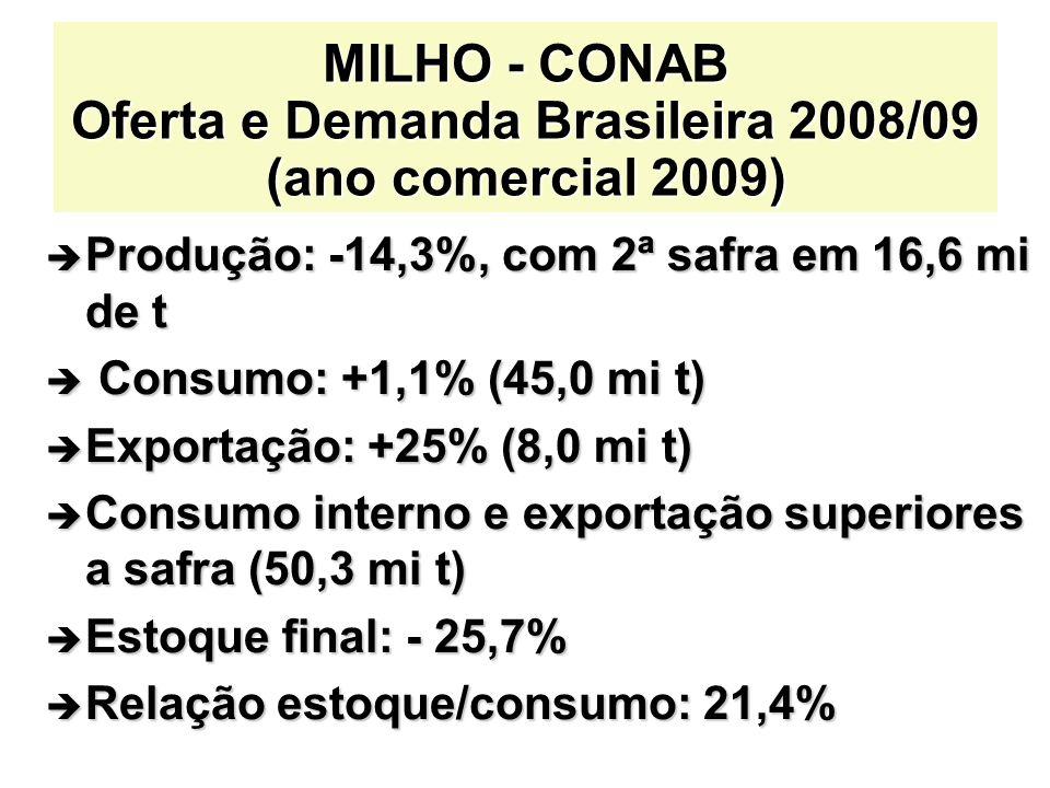 MILHO - CONAB Oferta e Demanda Brasileira 2008/09 (ano comercial 2009)