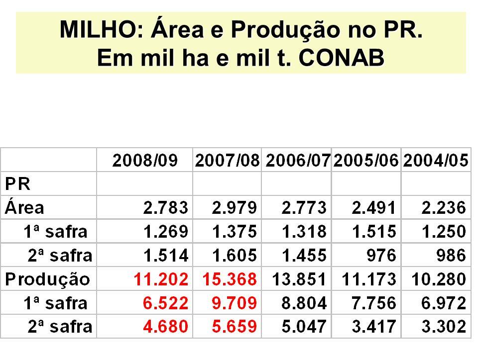 MILHO: Área e Produção no PR. Em mil ha e mil t. CONAB