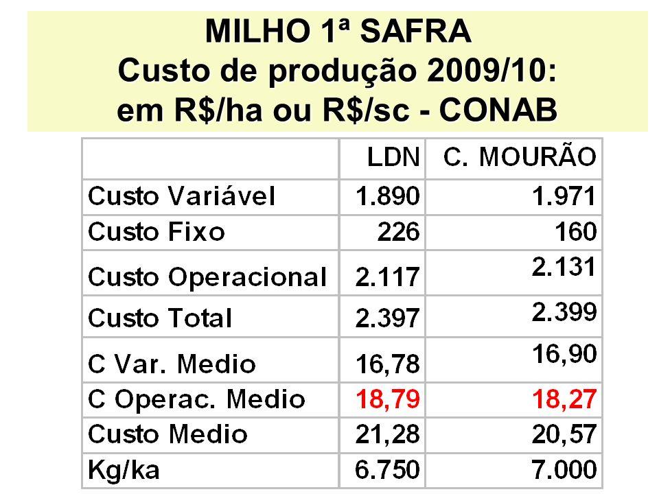 MILHO 1ª SAFRA Custo de produção 2009/10: em R$/ha ou R$/sc - CONAB