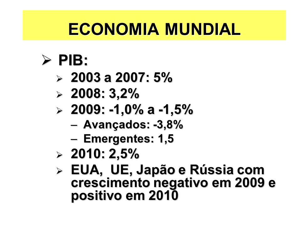 ECONOMIA MUNDIAL PIB: 2003 a 2007: 5% 2008: 3,2% 2009: -1,0% a -1,5%