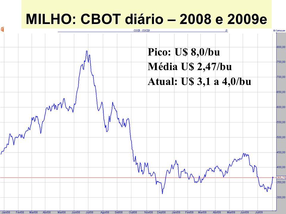 MILHO: CBOT diário – 2008 e 2009e Pico: U$ 8,0/bu Média U$ 2,47/bu
