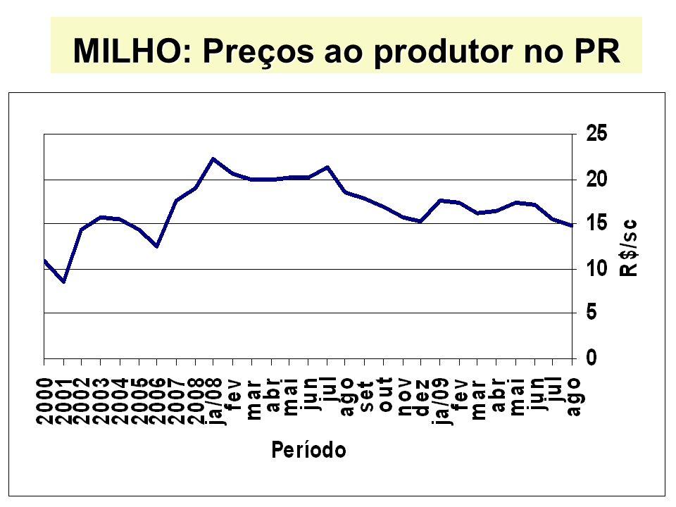 MILHO: Preços ao produtor no PR