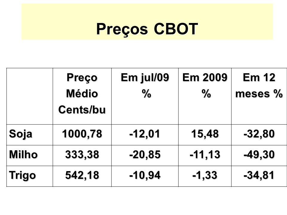 Preços CBOT Preço Médio Cents/bu Em jul/09 % Em 2009 Em 12 meses %