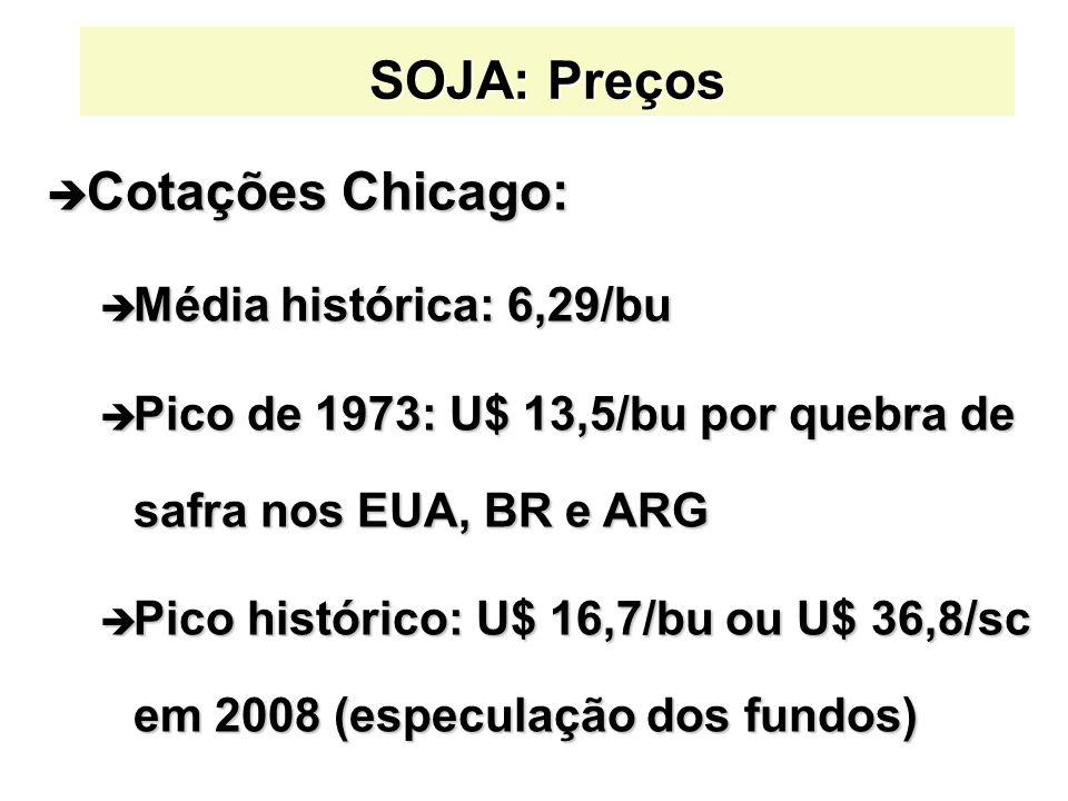 SOJA: Preços Cotações Chicago: Média histórica: 6,29/bu