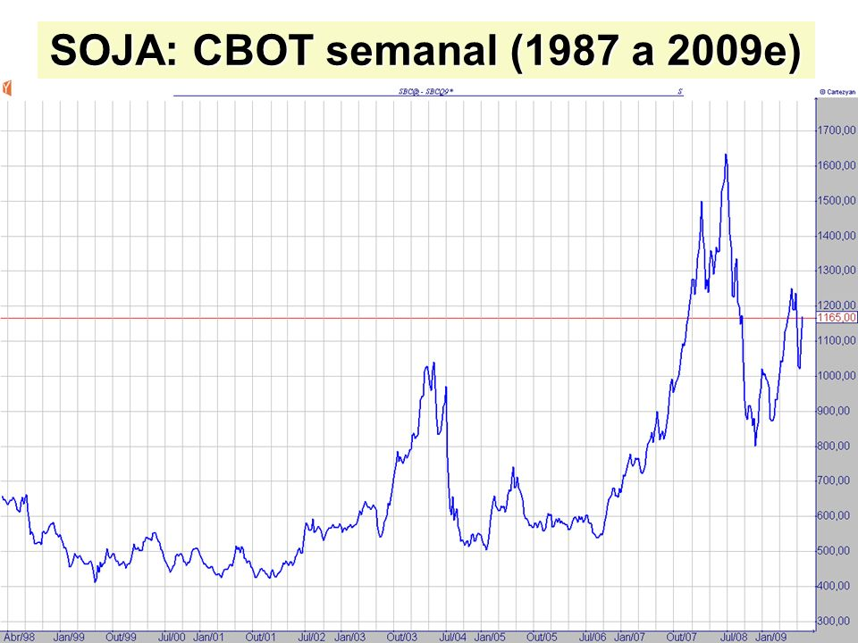 SOJA: CBOT semanal (1987 a 2009e)