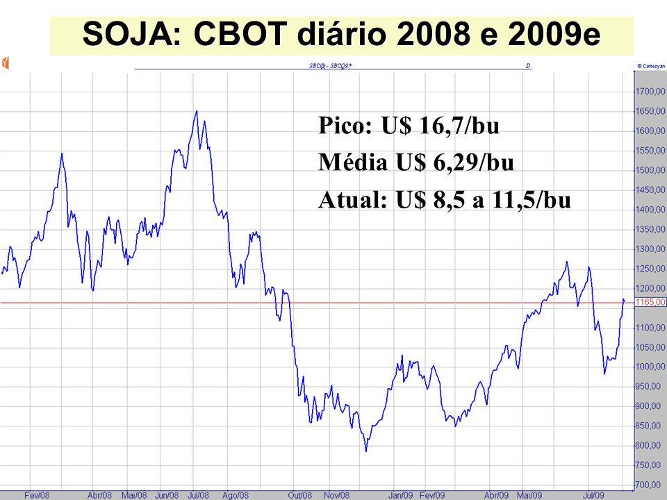 SOJA: CBOT diário 2008 e 2009e Pico: U$ 16,7/bu Média U$ 6,29/bu