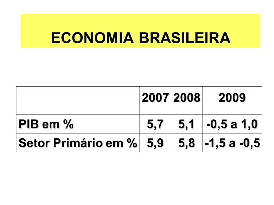 ECONOMIA BRASILEIRA 2007 2008 2009 PIB em % 5,7 5,1 -0,5 a 1,0
