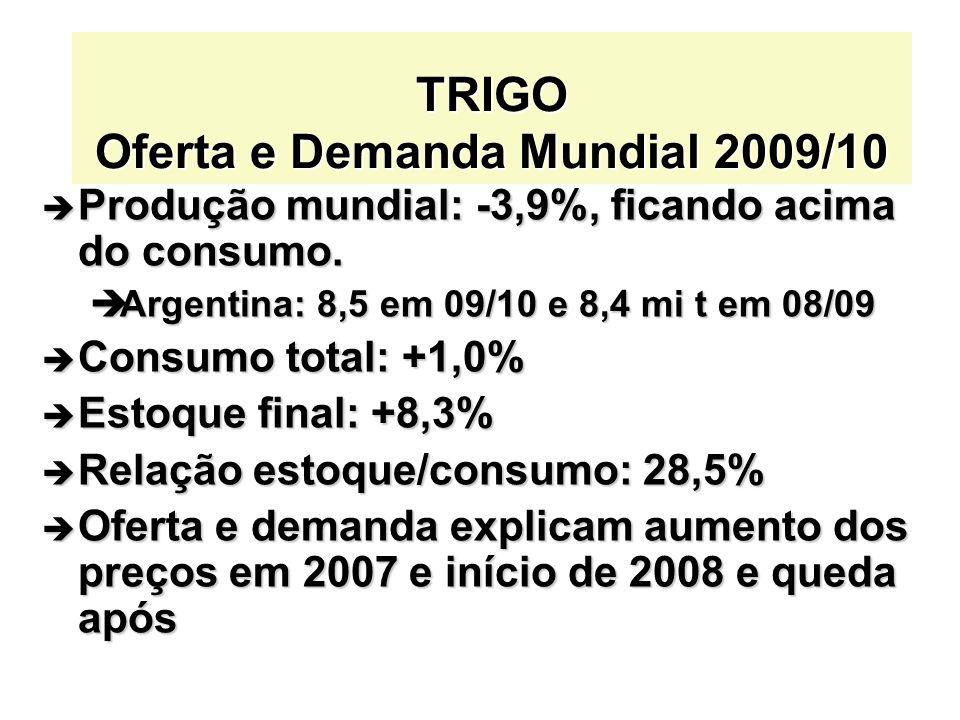 TRIGO Oferta e Demanda Mundial 2009/10