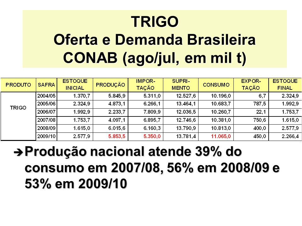 TRIGO Oferta e Demanda Brasileira CONAB (ago/jul, em mil t)