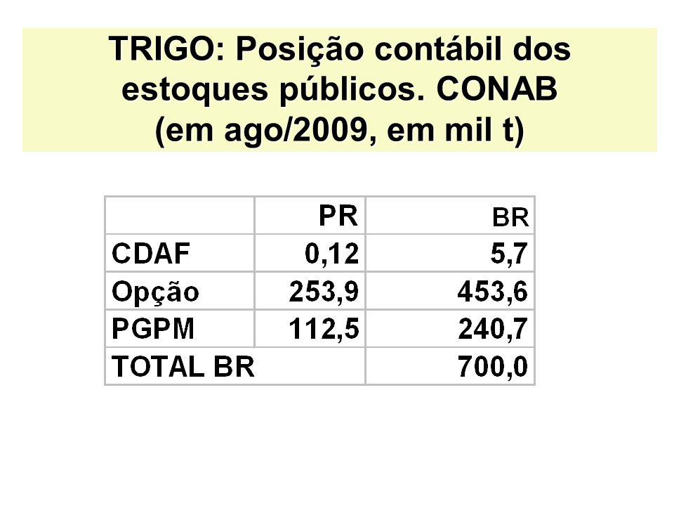 TRIGO: Posição contábil dos estoques públicos