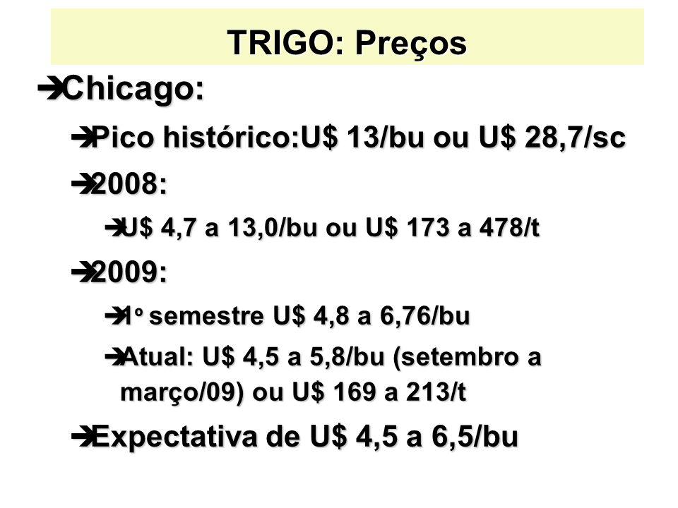 TRIGO: Preços Chicago: Pico histórico:U$ 13/bu ou U$ 28,7/sc 2008: