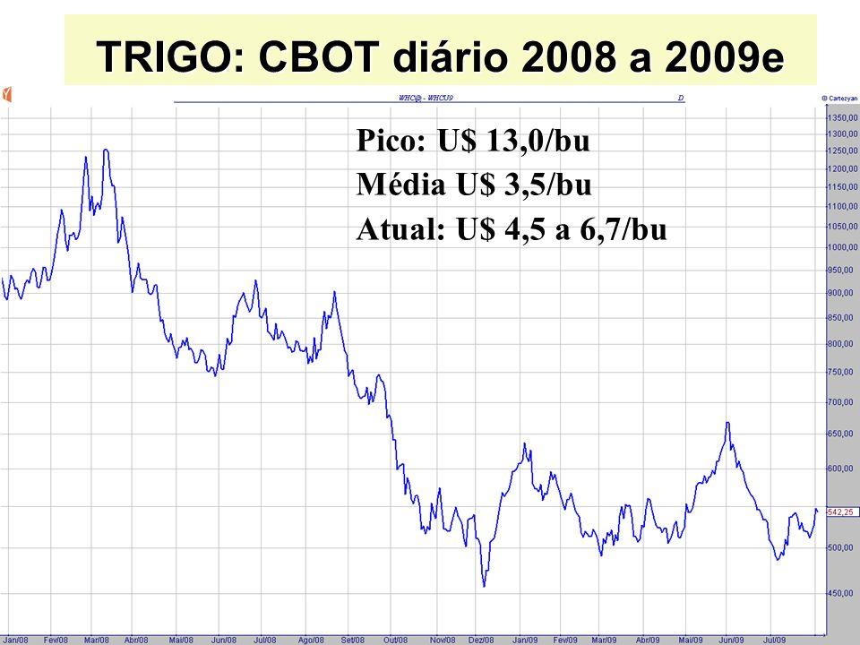 TRIGO: CBOT diário 2008 a 2009e Pico: U$ 13,0/bu Média U$ 3,5/bu